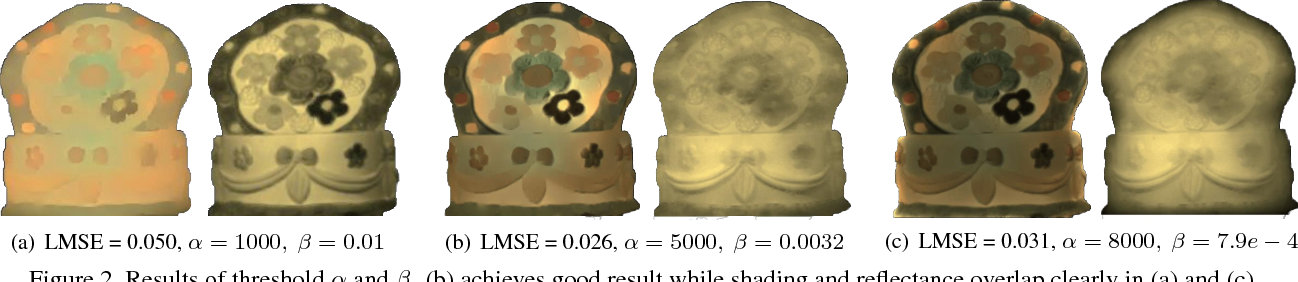 Figure 3 for Multispectral Image Intrinsic Decomposition via Low Rank Constraint