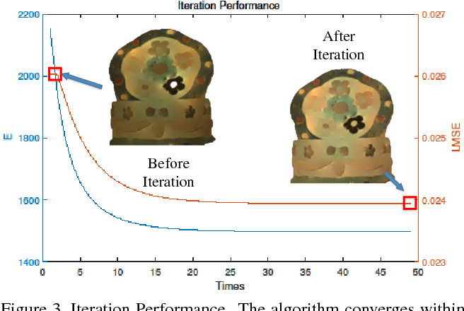 Figure 4 for Multispectral Image Intrinsic Decomposition via Low Rank Constraint
