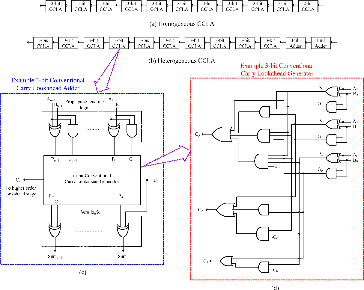 Lookahead Carry Unit Bit Ripple Adder 8 Alu Imgur Circuit Asic Based Implementation Of Synchronous Section 1214x968