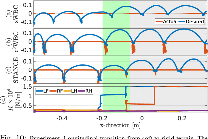 Figure 2 for STANCE: Locomotion Adaptation over Soft Terrain