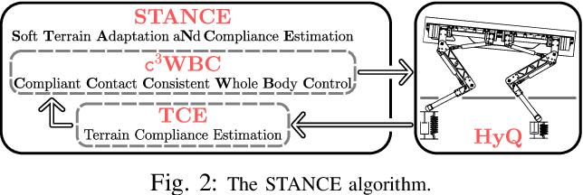 Figure 4 for STANCE: Locomotion Adaptation over Soft Terrain