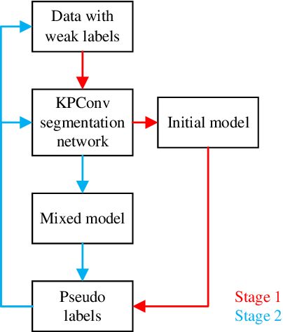 Figure 3 for Weakly Supervised Pseudo-Label assisted Learning for ALS Point Cloud Semantic Segmentation