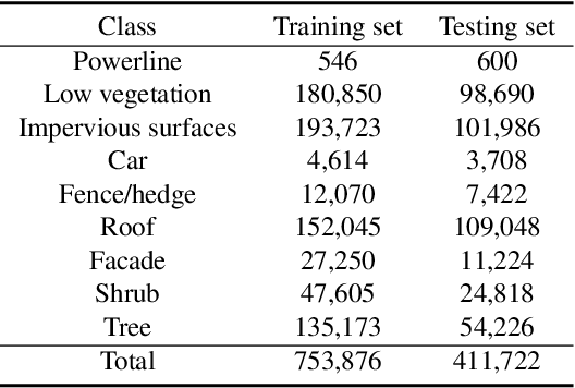 Figure 2 for Weakly Supervised Pseudo-Label assisted Learning for ALS Point Cloud Semantic Segmentation