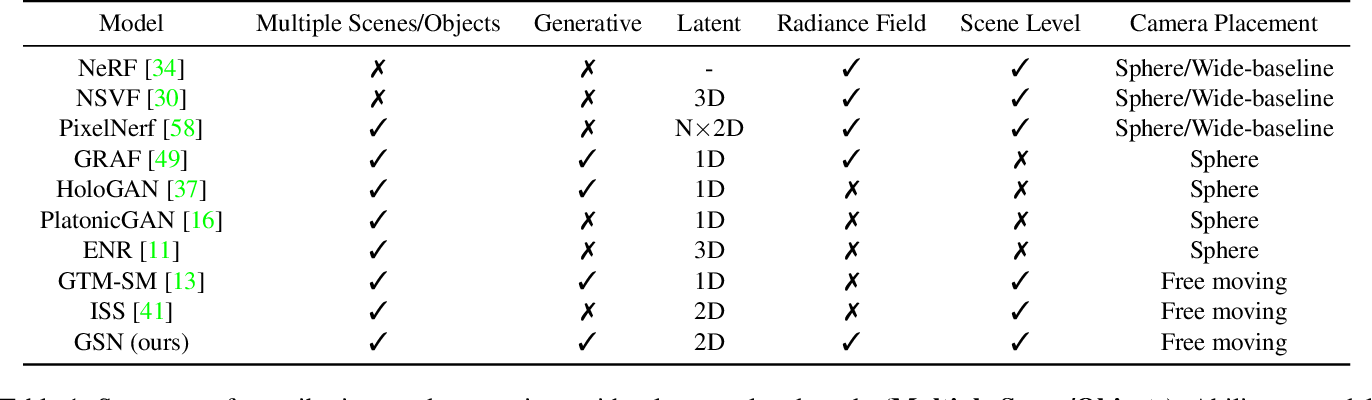 Figure 1 for Unconstrained Scene Generation with Locally Conditioned Radiance Fields