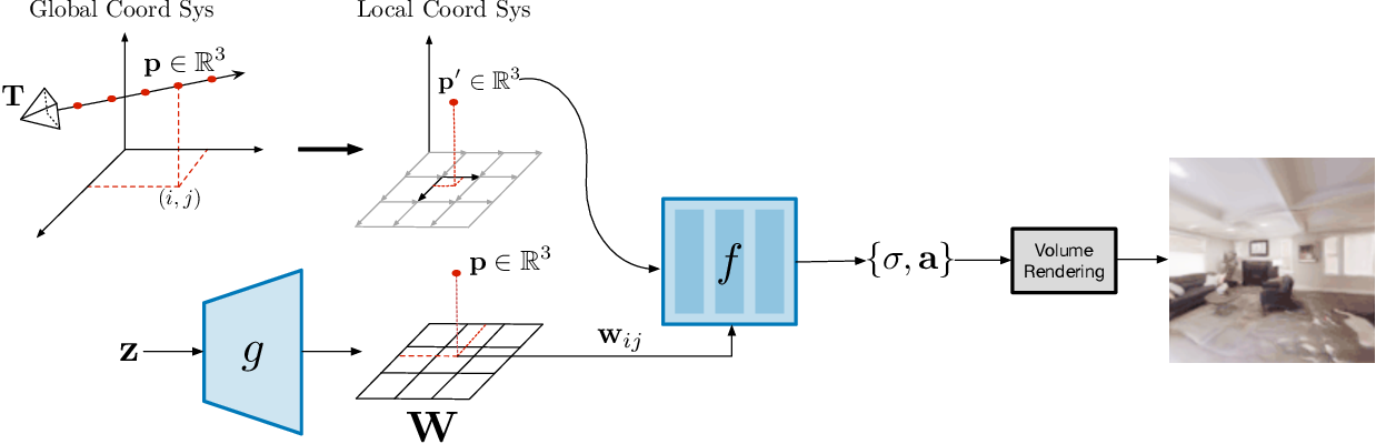 Figure 2 for Unconstrained Scene Generation with Locally Conditioned Radiance Fields