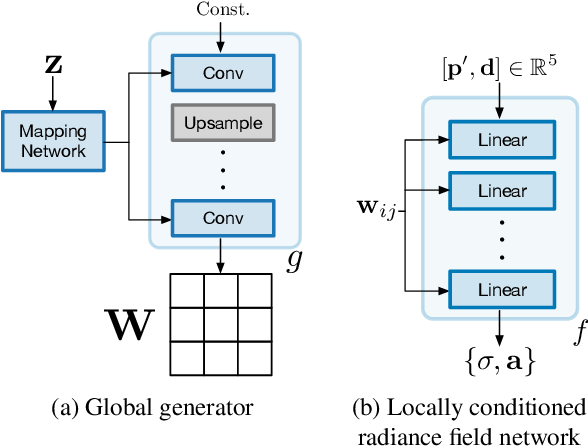 Figure 4 for Unconstrained Scene Generation with Locally Conditioned Radiance Fields