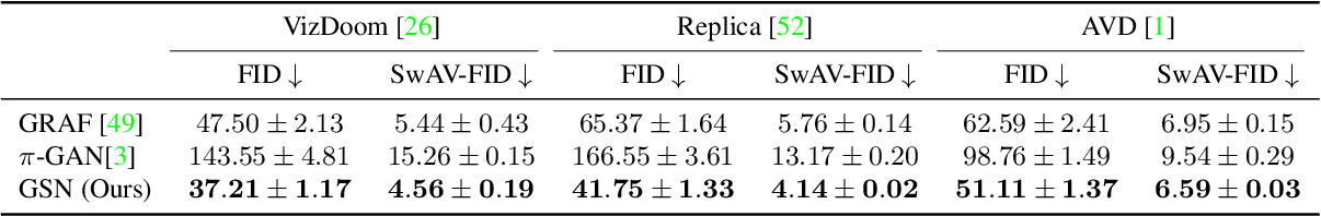 Figure 3 for Unconstrained Scene Generation with Locally Conditioned Radiance Fields