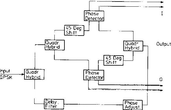 3 block diagram of differential qpsk demodulator