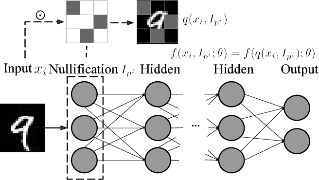 Figure 1 for Adversary Resistant Deep Neural Networks with an Application to Malware Detection