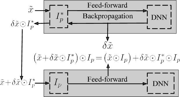 Figure 3 for Adversary Resistant Deep Neural Networks with an Application to Malware Detection