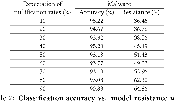 Figure 4 for Adversary Resistant Deep Neural Networks with an Application to Malware Detection