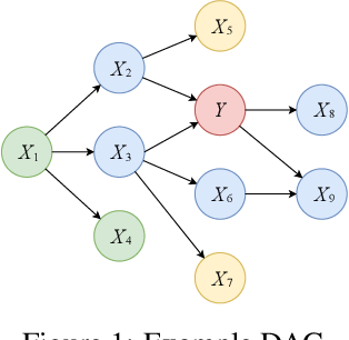 Figure 2 for CASTLE: Regularization via Auxiliary Causal Graph Discovery