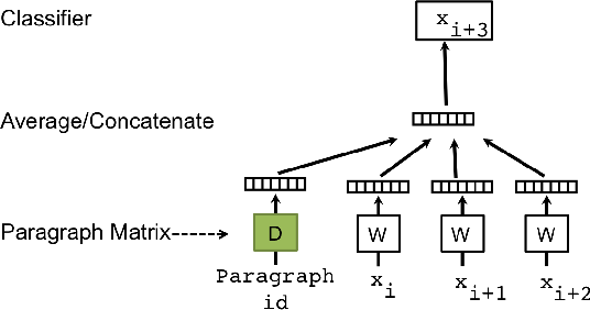 Figure 1 for Document Embedding with Paragraph Vectors