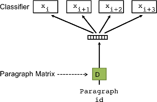Figure 3 for Document Embedding with Paragraph Vectors