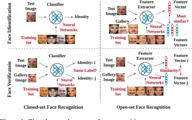 Figure 1 for FACESEC: A Fine-grained Robustness Evaluation Framework for Face Recognition Systems