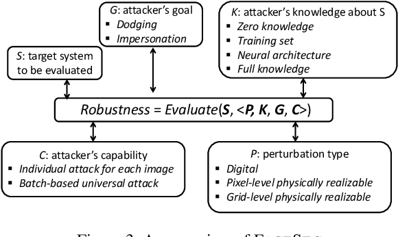 Figure 4 for FACESEC: A Fine-grained Robustness Evaluation Framework for Face Recognition Systems