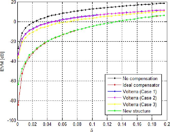 PDF] Baseband Equivalent Models and Digital Predistortion