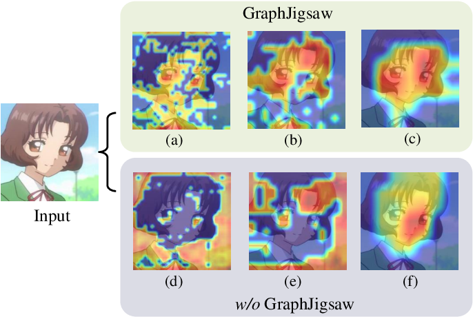 Figure 1 for Graph Jigsaw Learning for Cartoon Face Recognition