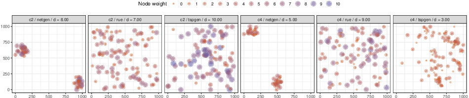 Figure 1 for The Node Weight Dependent Traveling Salesperson Problem: Approximation Algorithms and Randomized Search Heuristics