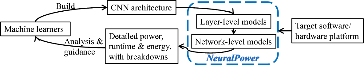Figure 3 for NeuralPower: Predict and Deploy Energy-Efficient Convolutional Neural Networks