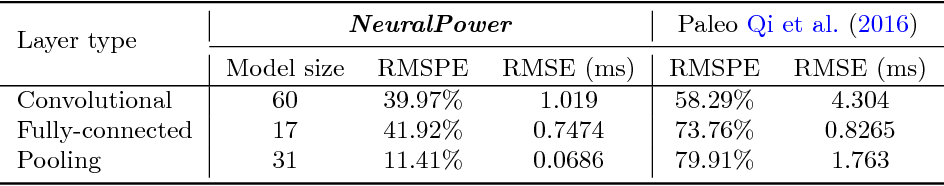 Figure 4 for NeuralPower: Predict and Deploy Energy-Efficient Convolutional Neural Networks