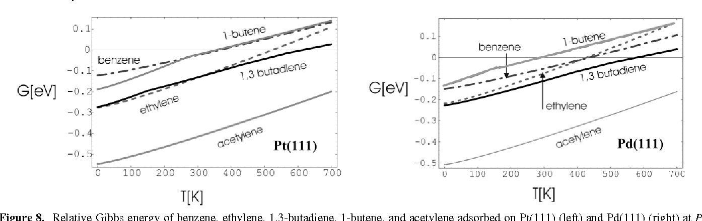 Figure 8 from adsorption of unsaturated hydrocarbons on pd 111 relative gibbs energy of benzene ethylene 13 butadiene ccuart Image collections