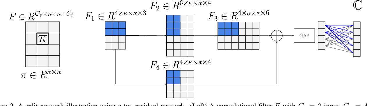 Figure 3 for Knowledge Evolution in Neural Networks