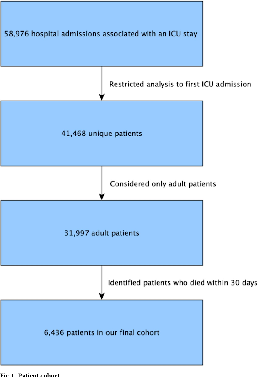 Figure 1 for Withholding aggressive treatments may not accelerate time to death among dying ICU patients