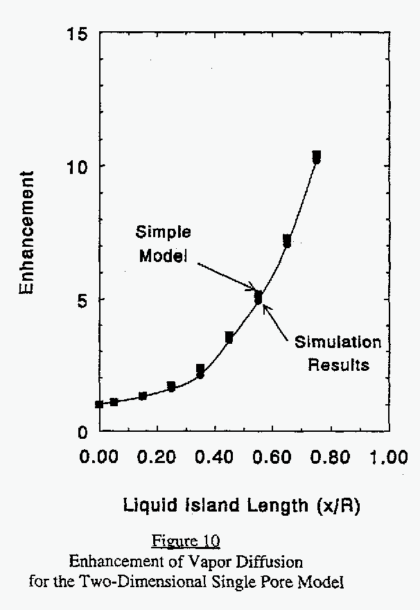 Figure 10 from Pore-scale modeling of enhanced vapor diffusion in