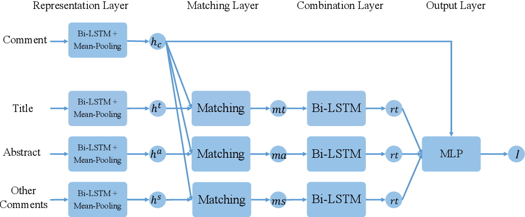 Figure 2 for Identifying High-Quality Chinese News Comments Based on Multi-Target Text Matching Model