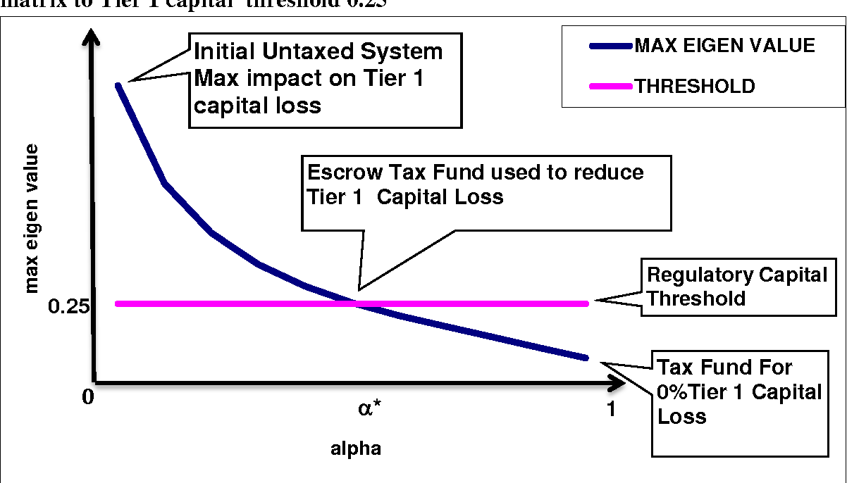 Figure 4 from Pigou Tax of Systemically Important Financial