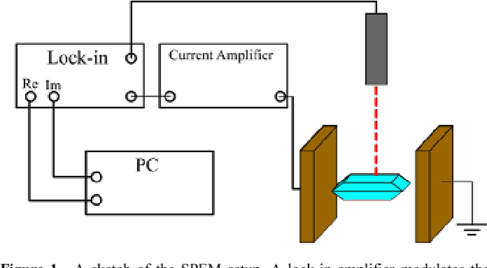 Figure 1. A sketch of the SPEM setup. A lock-in amplifier modulates the output of a laserdiode, the pyroelectric current is proportional to the current that originates from the capacitor and is amplified by a current amplifier with a conversion factor of 106 to 1010 V/A. The lock-in amplifier correlates the real and imaginary part of the signal from the current amplifier output and the data are stored on a computer.