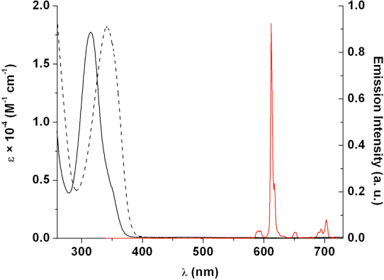 Figure 2. Electronic absorption (solid, left) and normalized steady-state emission spectra (solid, right, λexc = 325 nm) of [EuIII(1)]-, and electronic absorption spectrum (dash) of [EuIII(2)]0, in 0.1 M TRIS buffer (pH 7.4).