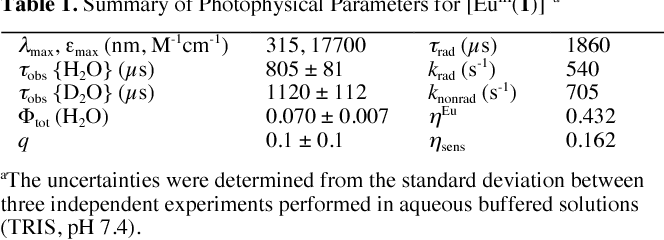 Table 1. Summary of Photophysical Parameters for [EuIII(1)]- a