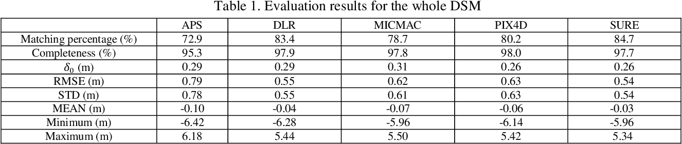 Figure 2 for Quality assessment of image matchers for DSM generation -- a comparative study based on UAV images