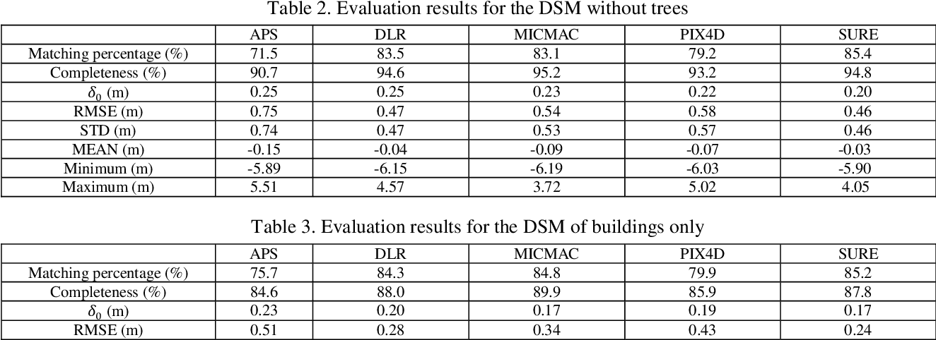 Figure 3 for Quality assessment of image matchers for DSM generation -- a comparative study based on UAV images