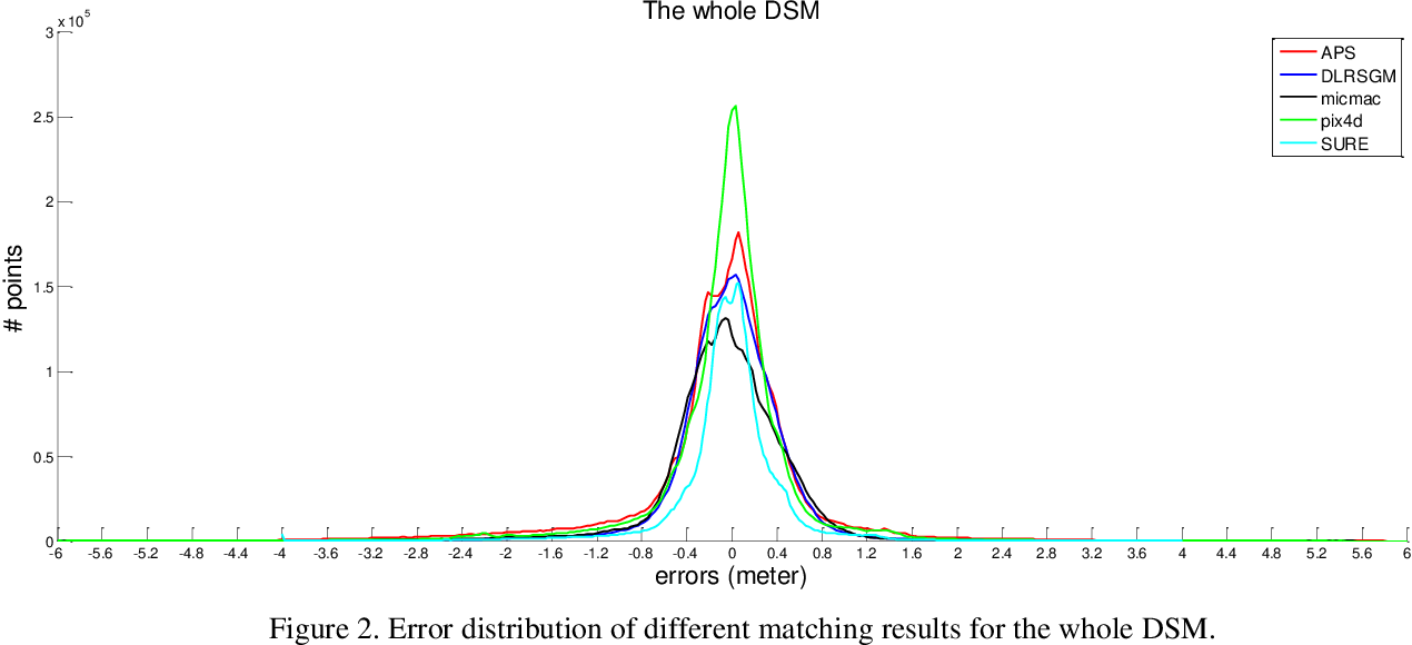 Figure 4 for Quality assessment of image matchers for DSM generation -- a comparative study based on UAV images