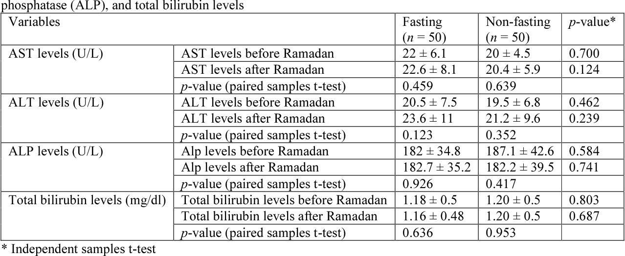 PDF] EFFECT OF FASTING ON LIVER ENZYMES IN PATIENTS USING