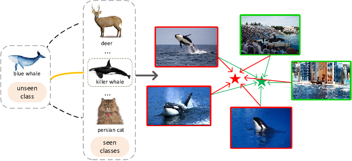 Figure 1 for A Semantics-Guided Class Imbalance Learning Model for Zero-Shot Classification