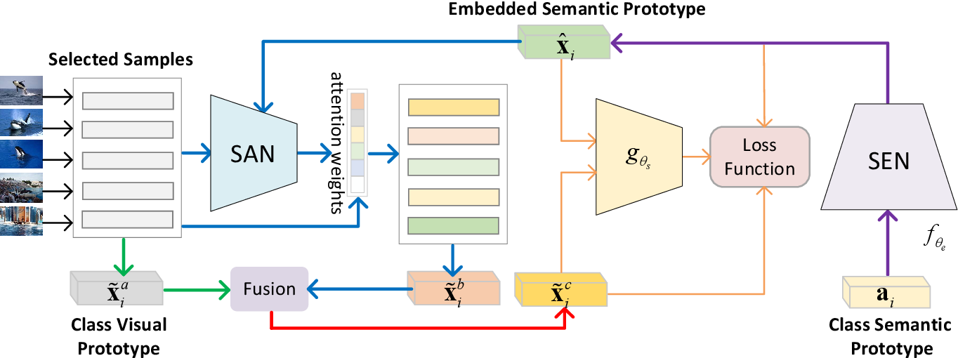 Figure 2 for A Semantics-Guided Class Imbalance Learning Model for Zero-Shot Classification