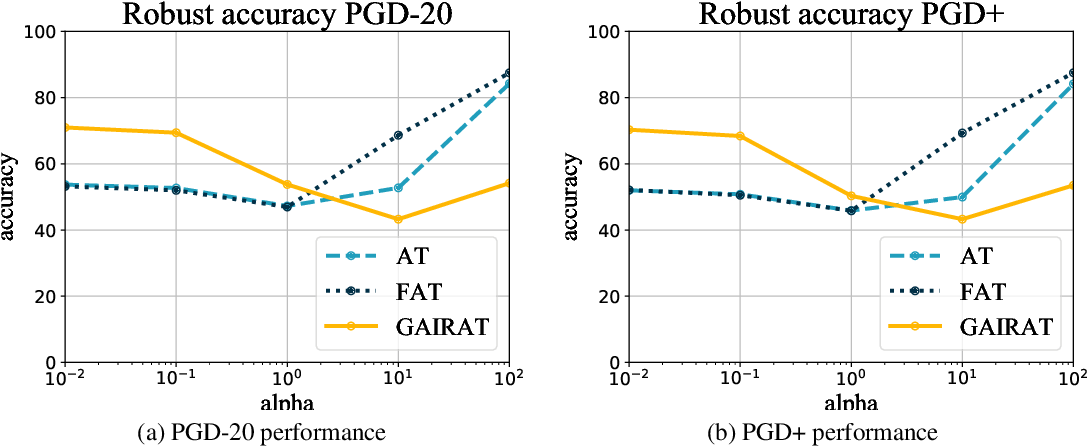 Figure 2 for Evaluating the Robustness of Geometry-Aware Instance-Reweighted Adversarial Training