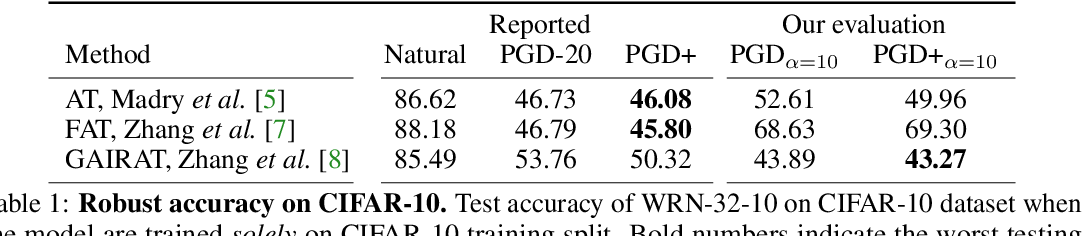 Figure 1 for Evaluating the Robustness of Geometry-Aware Instance-Reweighted Adversarial Training