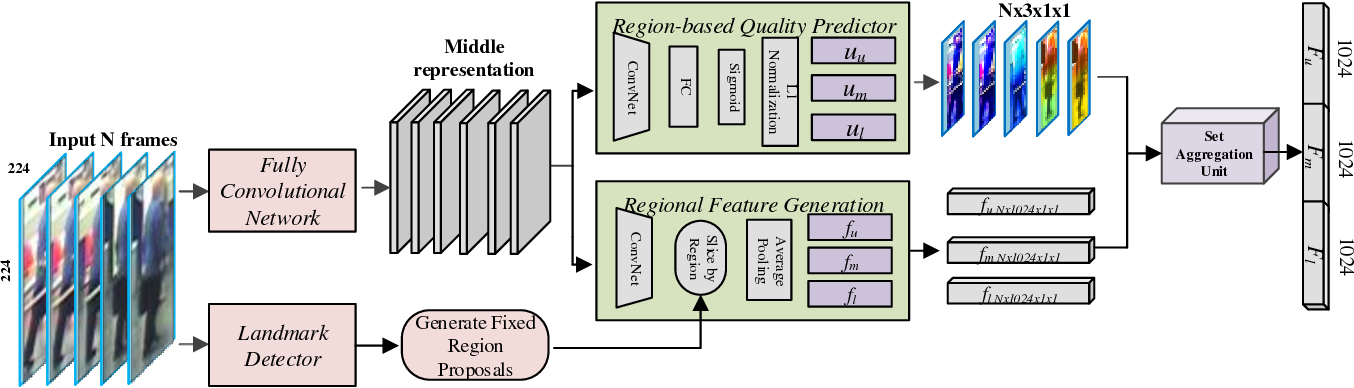 Figure 3 for Region-based Quality Estimation Network for Large-scale Person Re-identification