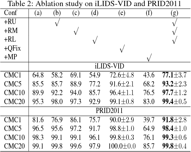 Figure 4 for Region-based Quality Estimation Network for Large-scale Person Re-identification