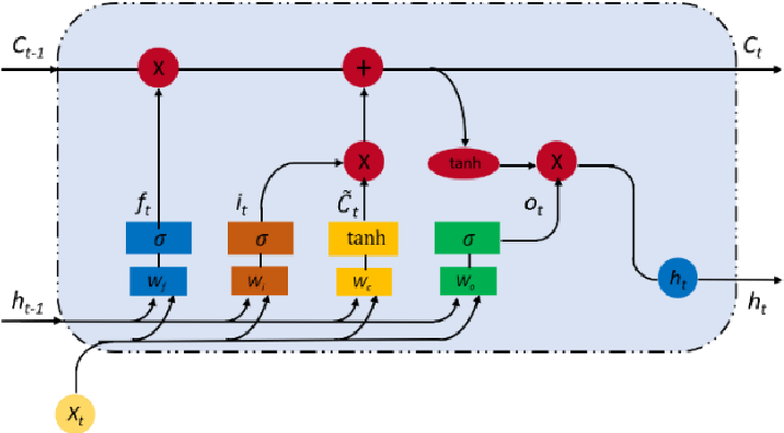 Figure 2 for Road Surface Friction Prediction Using Long Short-Term Memory Neural Network Based on Historical Data