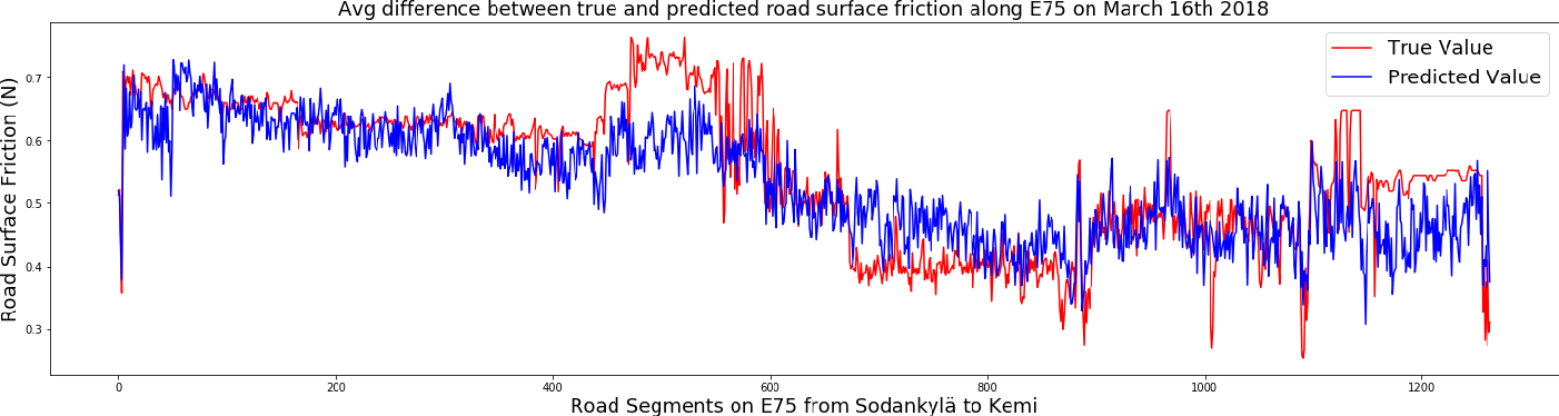 Figure 1 for Road Surface Friction Prediction Using Long Short-Term Memory Neural Network Based on Historical Data