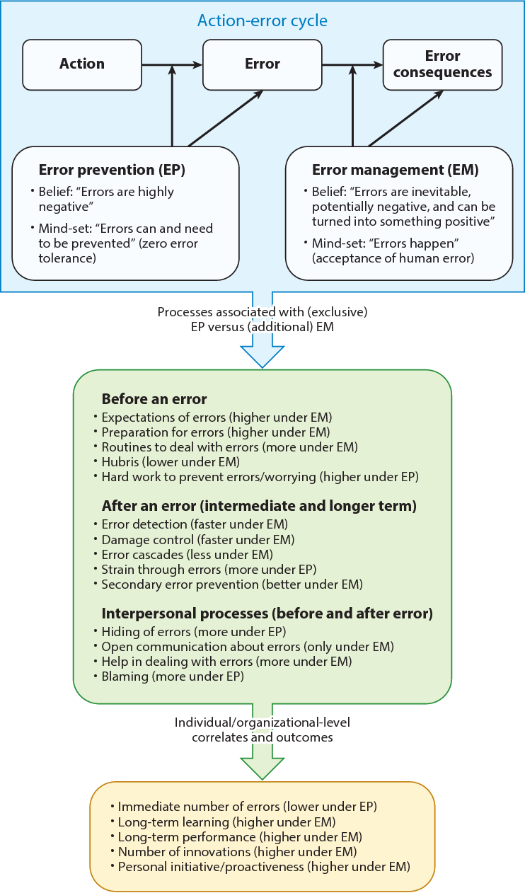 Figure 1 from Action errors, error management, and learning