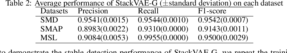 Figure 4 for Stacking VAE with Graph Neural Networks for Effective and Interpretable Time Series Anomaly Detection