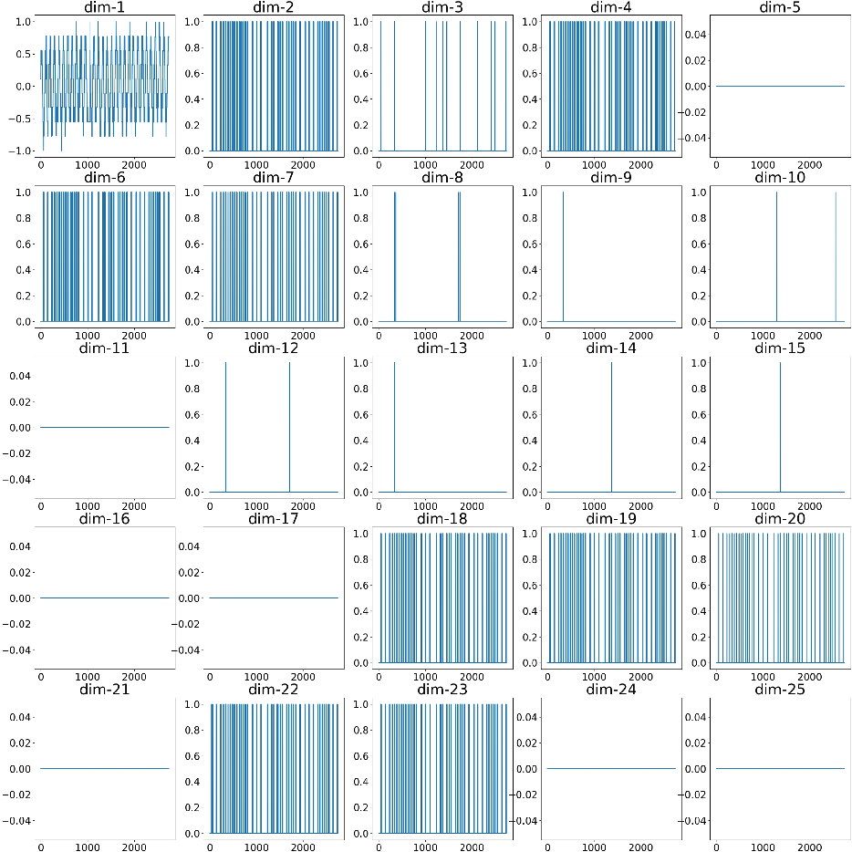 Figure 1 for Stacking VAE with Graph Neural Networks for Effective and Interpretable Time Series Anomaly Detection