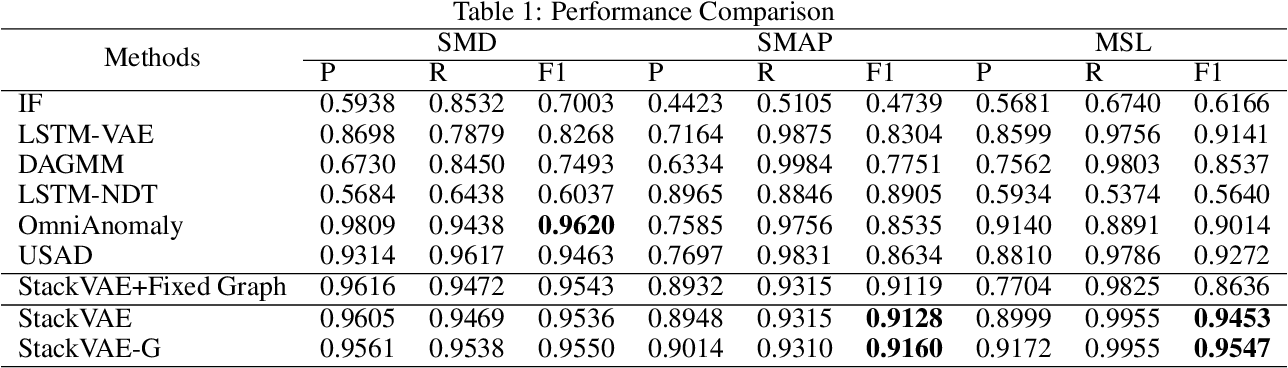 Figure 2 for Stacking VAE with Graph Neural Networks for Effective and Interpretable Time Series Anomaly Detection